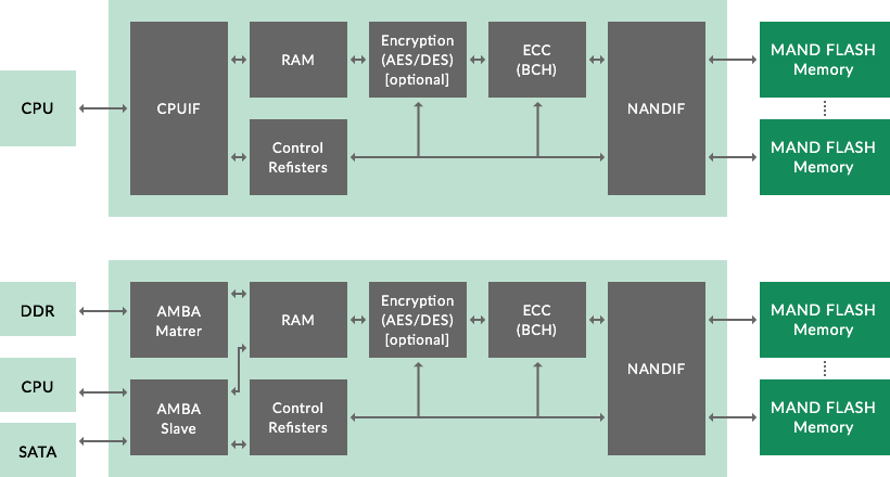 NAND Flash Memory Controller Block Diagram